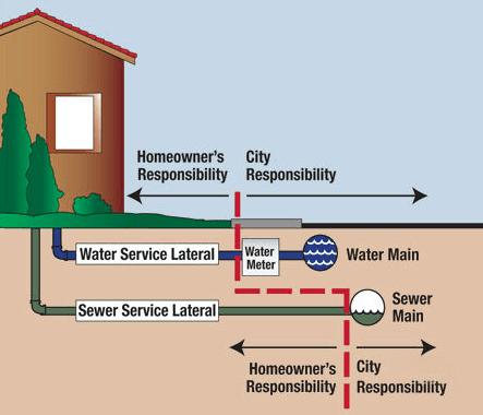 Water Line Repair and Replacement in Arlington Texas
