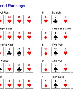 The chart lists rankings with an example for each ranking examples are  good reminder of definitions highest them all is also probabilities poker hands math considered rh allmathconsidered wordpress