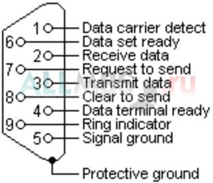 Obd2 To Hdmi Wiring Diagram Распиновка Rs 232
