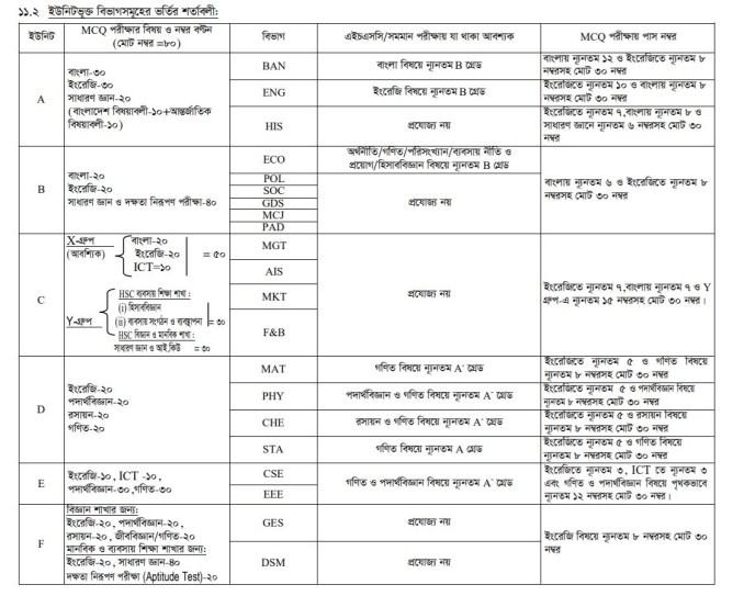 brur admission result-20