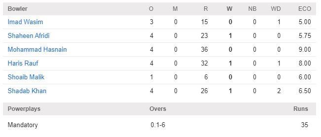 Bangladesh Vs Pakistan Live T20 Cricket Match Streaming