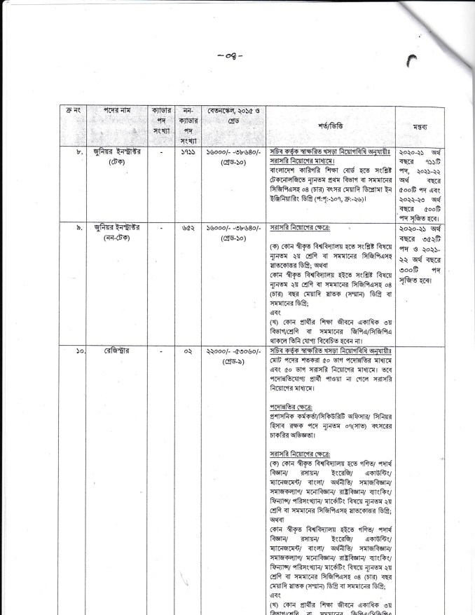 Bangladesh Technical Education Board Job Circular 2020
