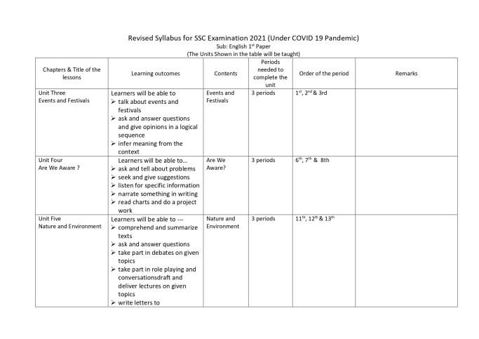 SSC English 1st Paper Syllabus 2021