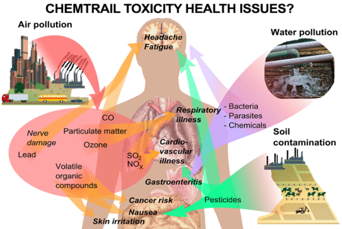 chemtrail_toxicity.png