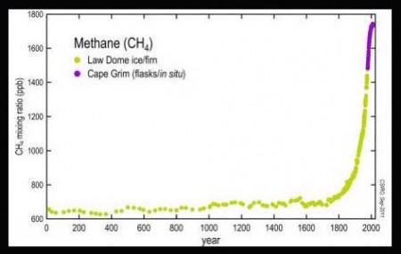 methane-chart-450x286.jpg