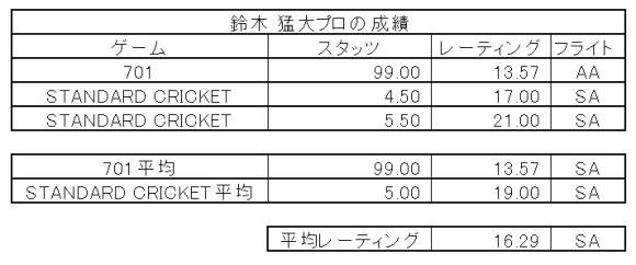 PHIL TAYLOR VS JAPAN in DARTSLIVE.TV MATCH 鈴木 猛大