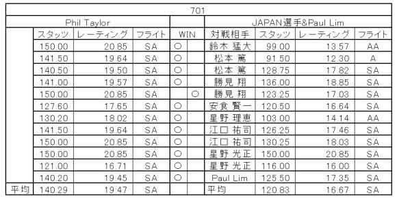 PHIL TAYLOR VS JAPAN in DARTSLIVE.TV MATCH 701