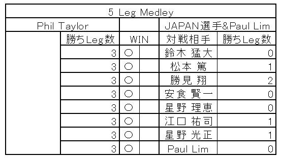 PHIL TAYLOR VS JAPAN in DARTSLIVE.TV MATCH medley