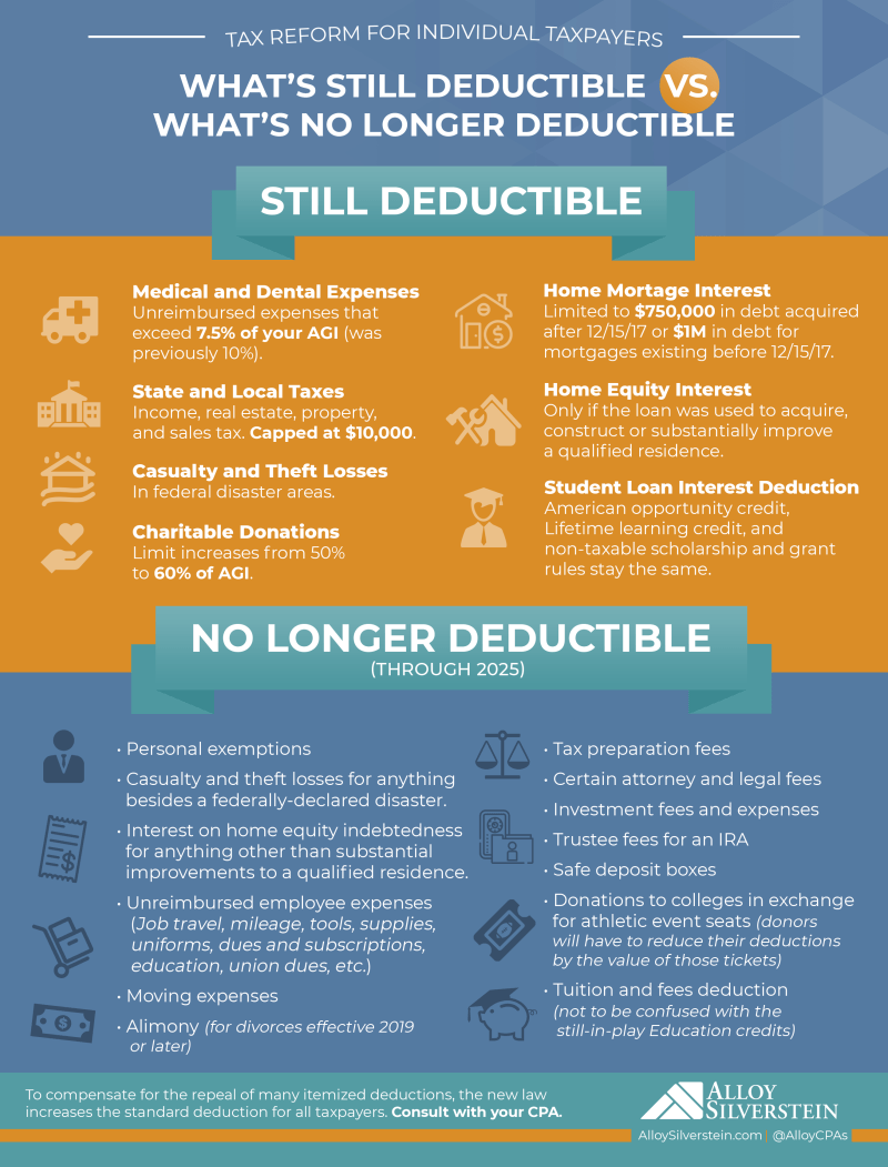 Deductible Vs Not Deductible