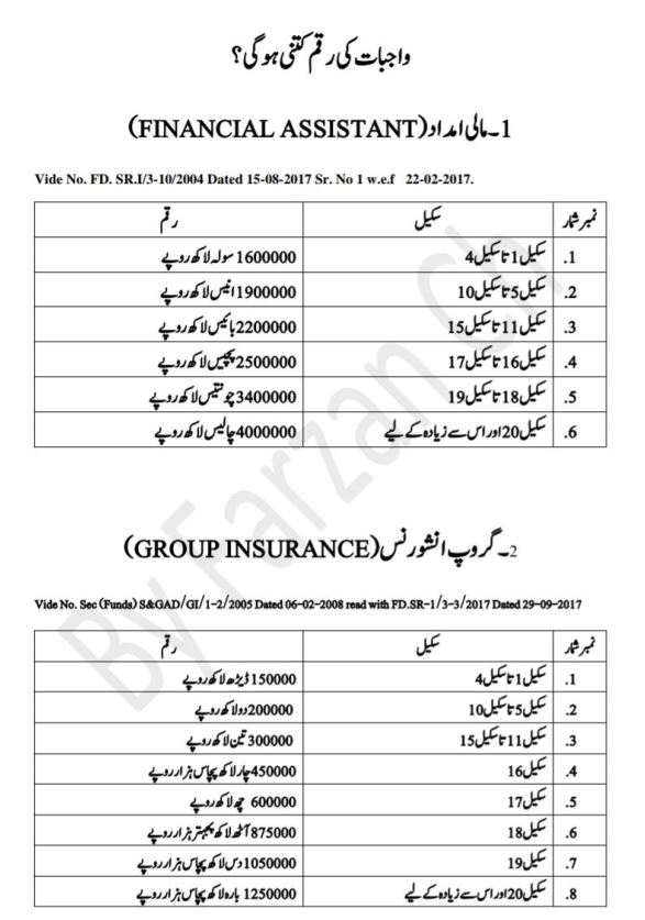 Financial Assistant - Group Insurance - allpaknotifications.com
