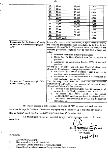 Office Memorandum | Revision of Assistance Package for Families of Government Employees who Die in Service (for Shuhda of ANF Personnel) | June 08, 2021 - allpaknotifications.com