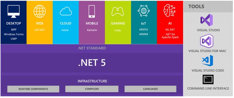 Microsoft-.NET-5-Free-Download