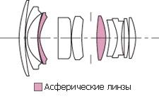 The Sigma 24 mm f/ 1.8 EX DG ASP Macro Lens. Specs. MTF
