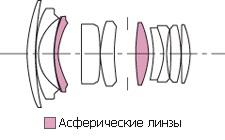 The Sigma 28 mm f/ 1.8 EX DG ASP Macro Lens. Specs. MTF