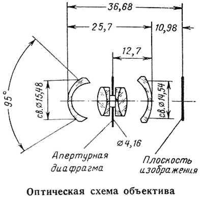 The Russar MR-2 20 mm f/5.6 Lens. Specs. MTF Charts. User