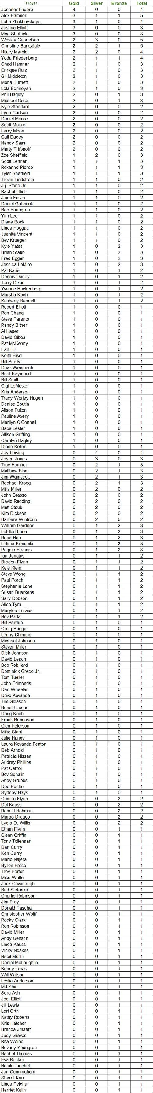 2014 Pickleball Nationals Medal Count