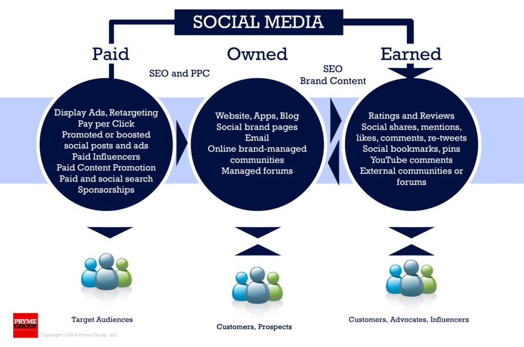 Social Media Marketing - Paid, Owned, Earned Media