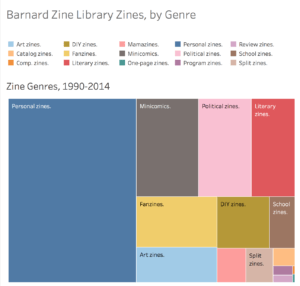 tree map of genre terms employed at the banard zine library