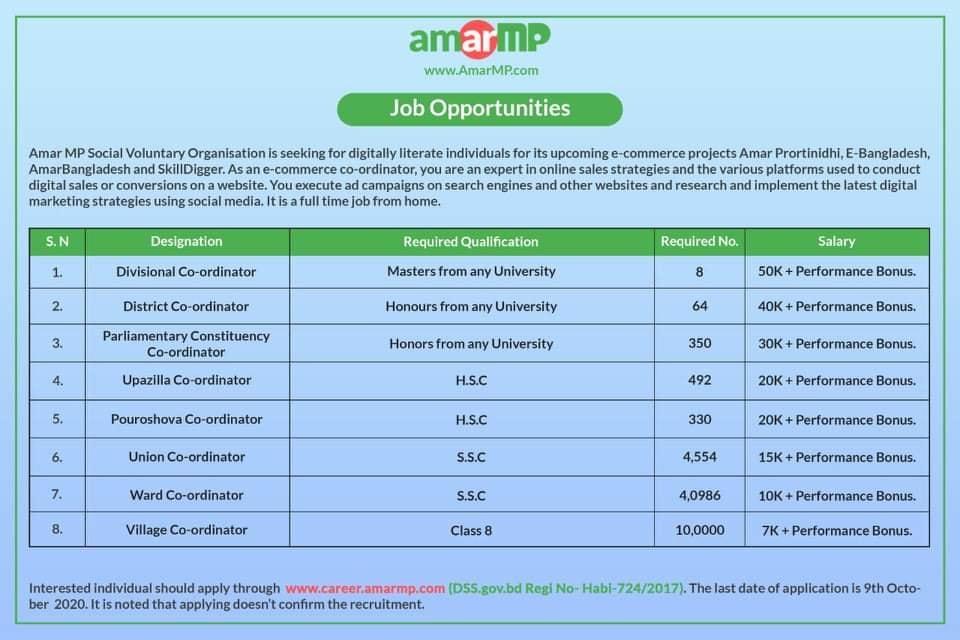 Amar MP Job Circular 2020