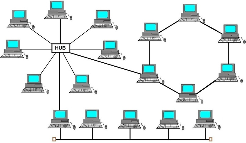 Topologies  Allround Computer Solutions