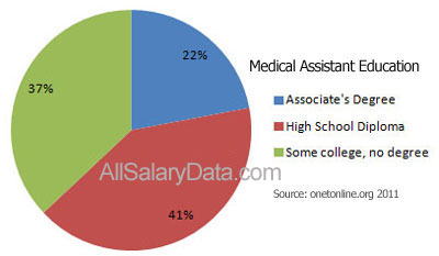 Medical Assistant Education Chart