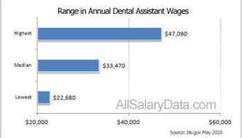 Dental Assistant Salary Guide Career 2019