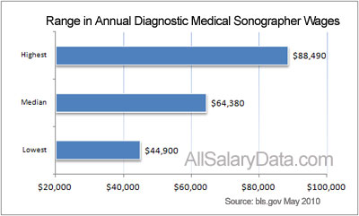 Range in Annual Ultrasound Technician Wages