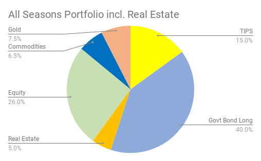 all-seasons-portfolio-real-estate-and-property-investing