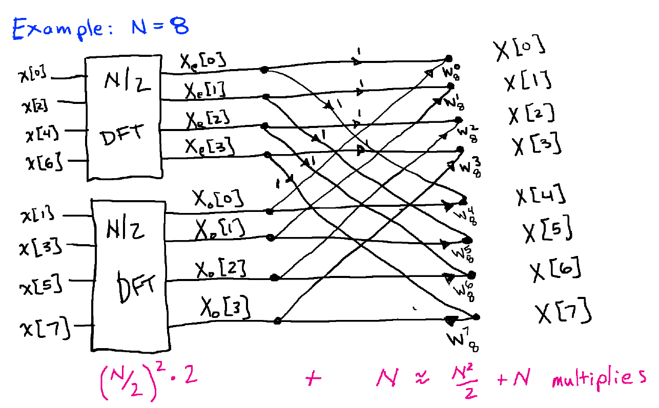The Fast Fourier Transform (FFT) Algorithm