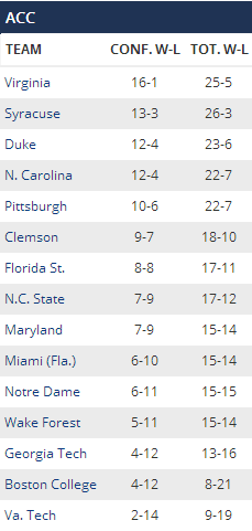 ACC Standing
