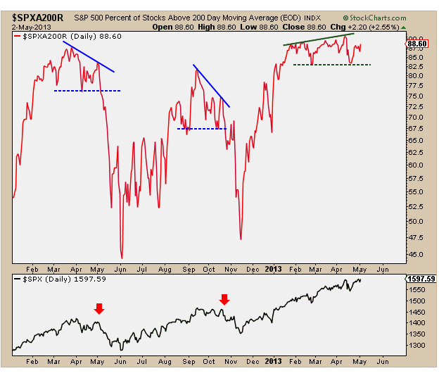 5-3-13 perc of stocks above 200