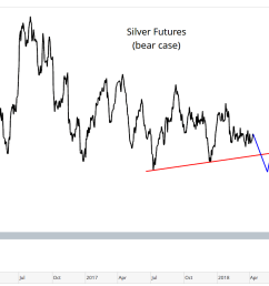 based on the futures positioning right now the setup is for an explosive move higher the smart money has never been this bullish of silver  [ 1620 x 907 Pixel ]