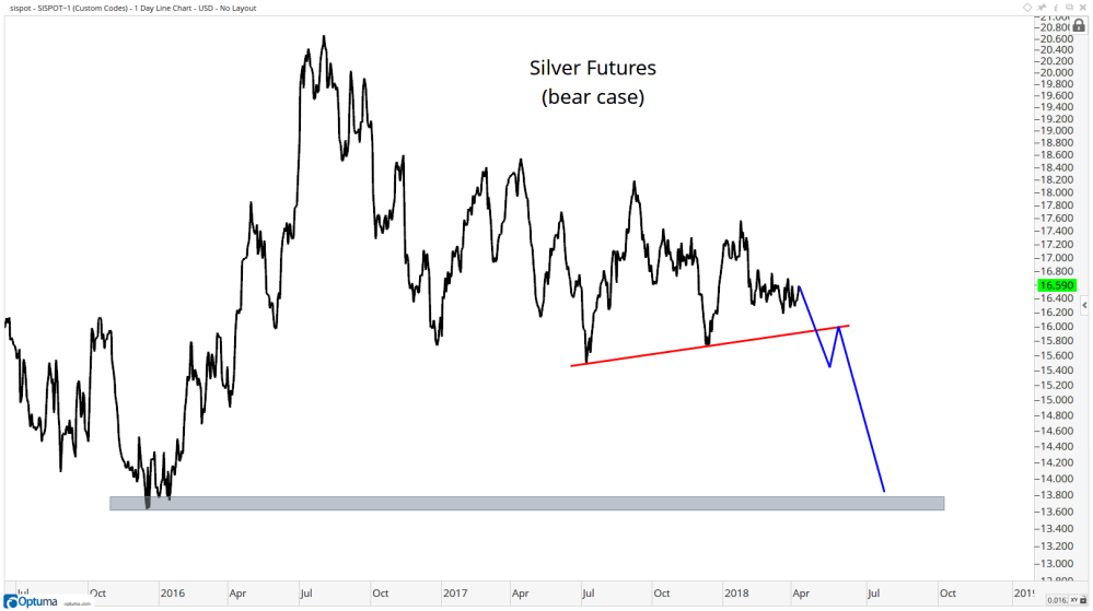 medium resolution of based on the futures positioning right now the setup is for an explosive move higher the smart money has never been this bullish of silver