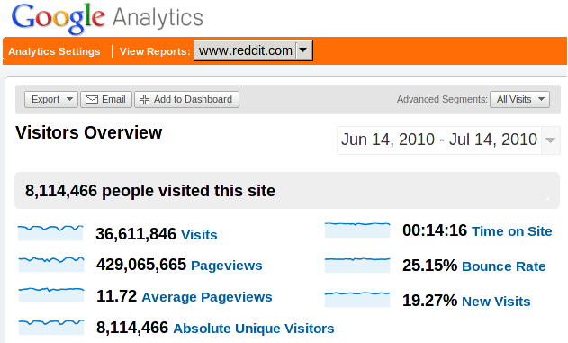 How to Increase Website Traffic and Pageviews