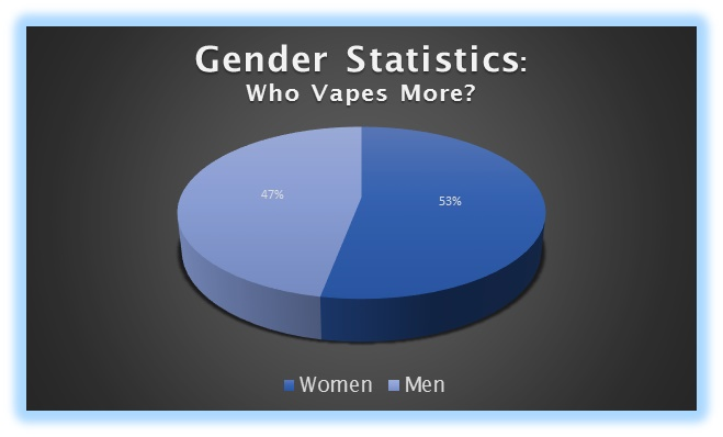Vape gender pie chart   also welcome to the first day of  all things brand rh allthingsbranddotcom wordpress
