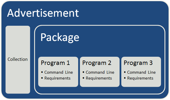 Package vs Application (1/3)