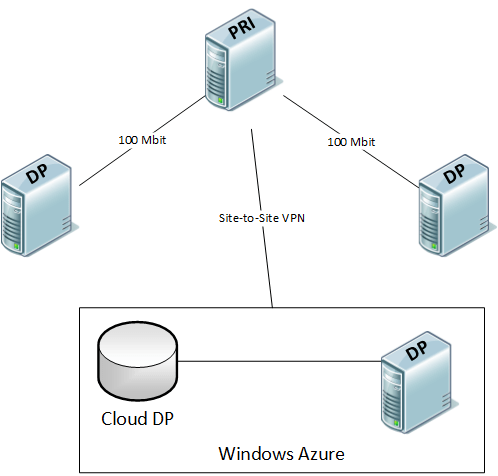 ConfigMgr 101: Pull Distribution Points (3/5)