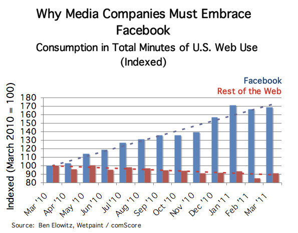 Consumption in Total Minutes of U.S. Web User