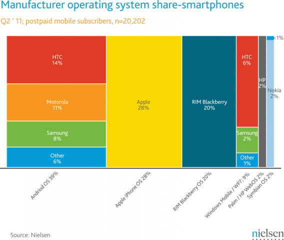 Android Manufacturer Market Share