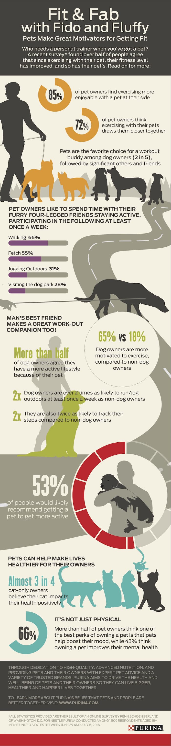 Purina_Fitness with Pets_Infographic
