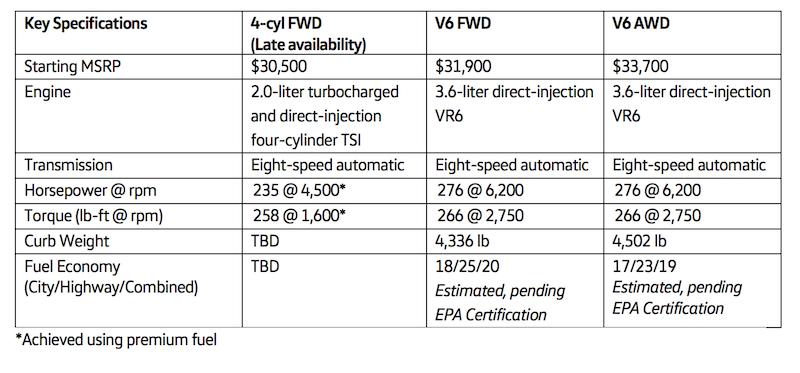 VW Atlas specs