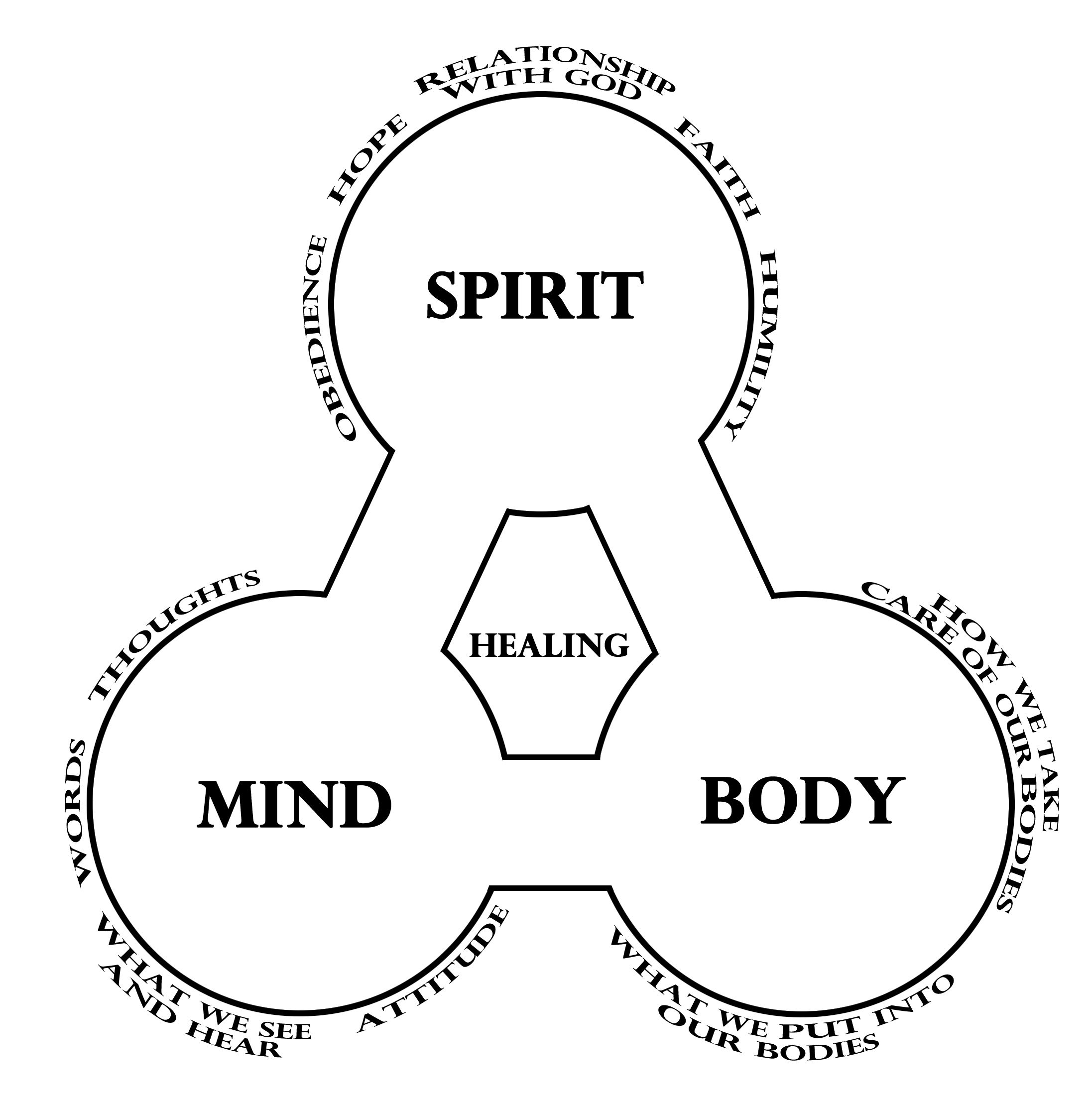 Mind Body Spirit Experiences