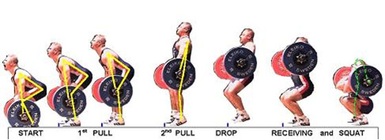 Weightlifting Clean Sequence