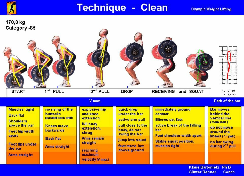 Weightlifting Technique Poster Clean