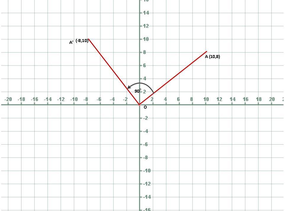 Transformation in Geometry