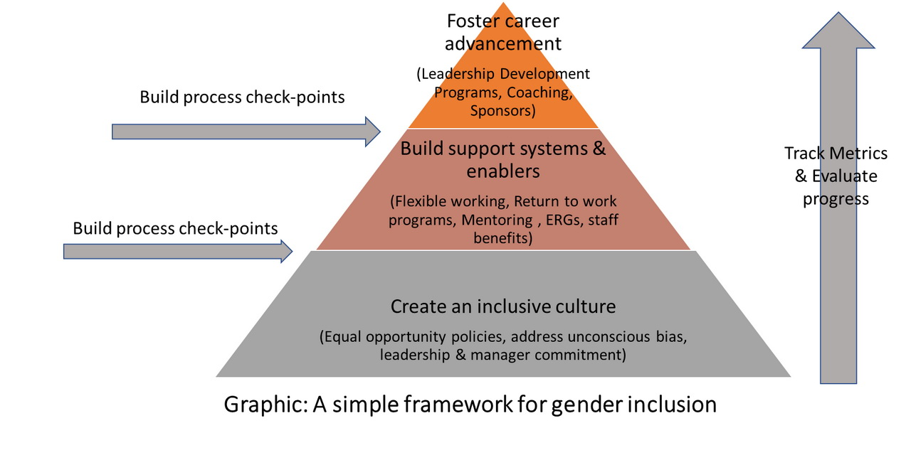 Fostering a Gender Diverse Workplace and Boosting the Gender Ratio
