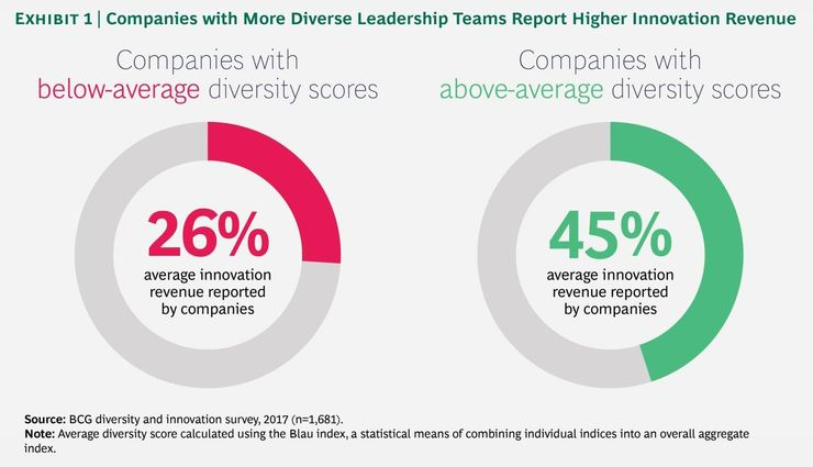 Diverse Leadership and Innovation