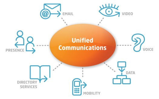 Unified Communications systems