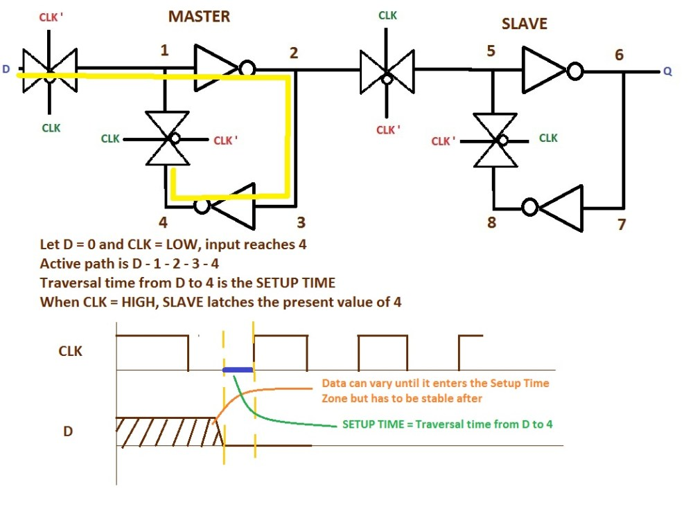 medium resolution of  d flip flop cmos dff with tg setup time