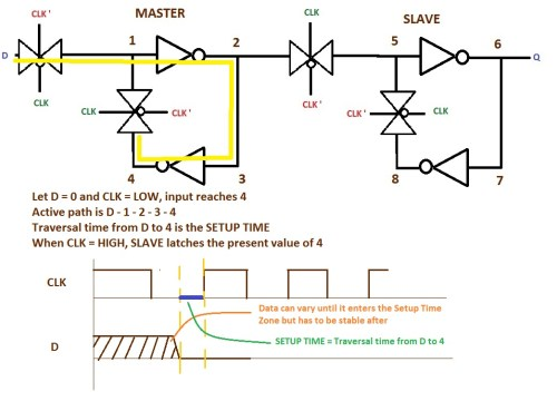 small resolution of  d flip flop cmos dff with tg setup time